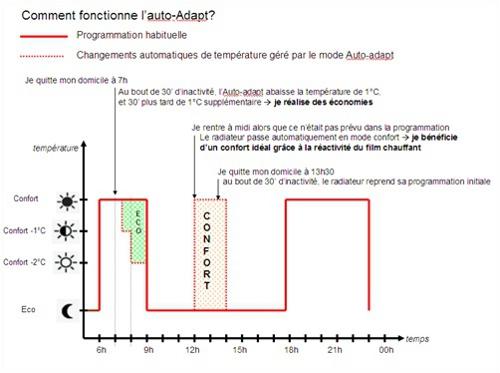 Fonction Auto Adapt des radiateurs qui détectent votre présence par Sauter