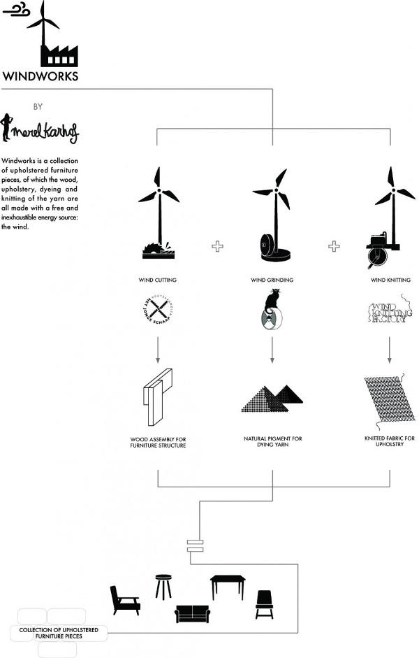 Windworks le vent comme source de conception par Merel Karhof