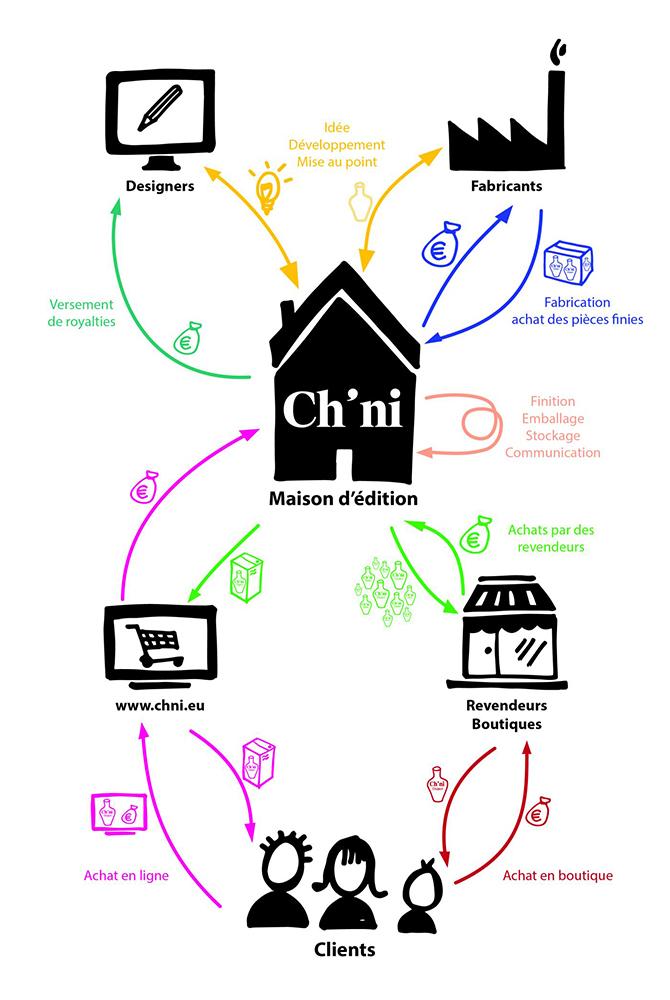 Crowfunding : La maison d'édition Ch'ni de Mélanie Buatois
